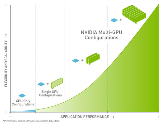 Station de travail Multi-GPU traditionnelle par rapport à station de travail Multi-GPU avec module d'extension Cubix, GPU multiples et solution virtualisée VCA
