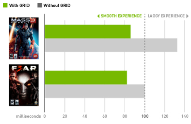 Bouygues Telecom intègre la technologie Nvidia GRID sur Bbox Games Game-latency-updated