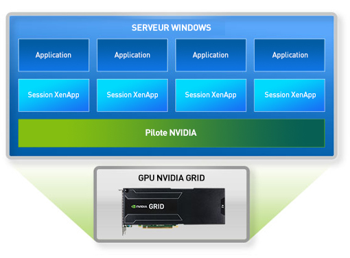 Citrix xenapp applications virtuelles avec grid nvidia for Xenapp 6 5 architecture