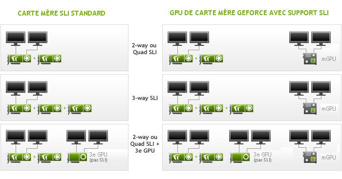 carte graphique nvidia 4 ecrans