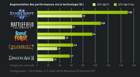 Performance Graph