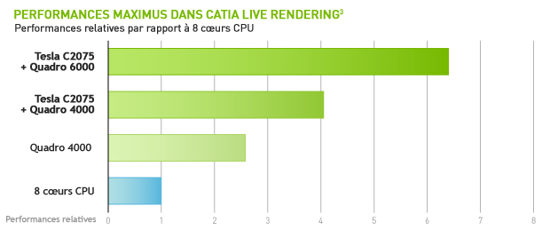 Performances Maximus dans CATIA Live Rendering