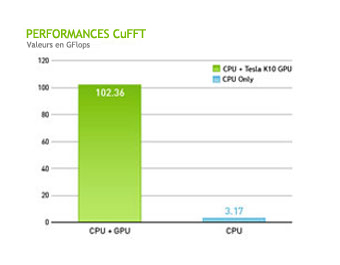 Performances des GPU NVIDIA