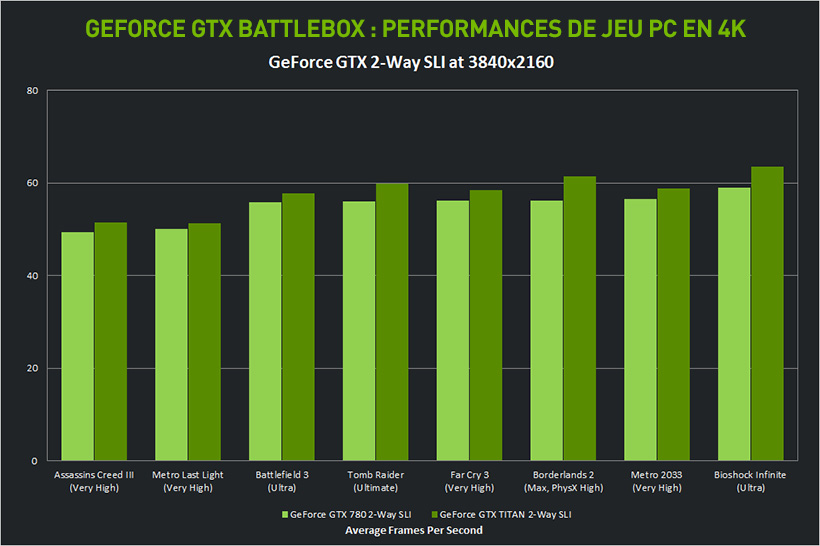 GeForce GTX BattleBox : performances de jeu PC en 4K